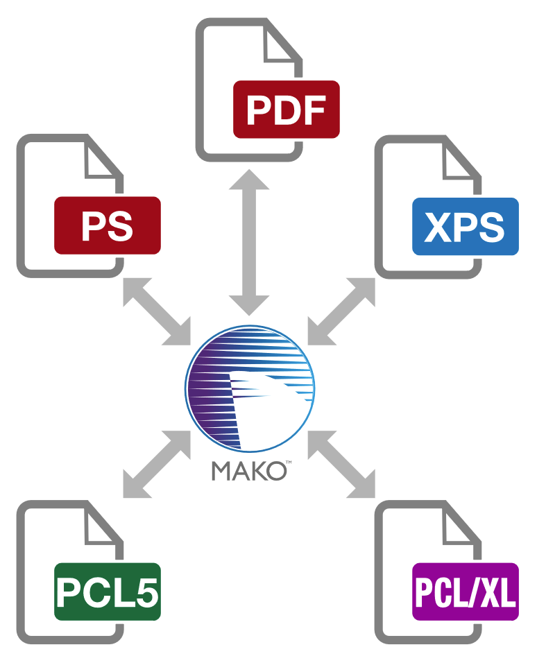mako-format-interconversion.png